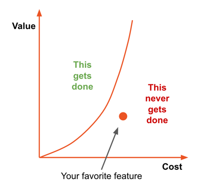 Cost vs. value of implementing a feature