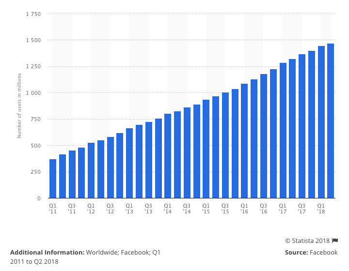 Facebook daily user statistics