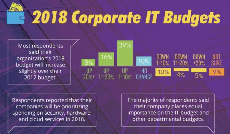 2018 corporate IT budgets