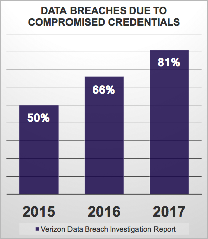 Data breaches due to compromised credentials