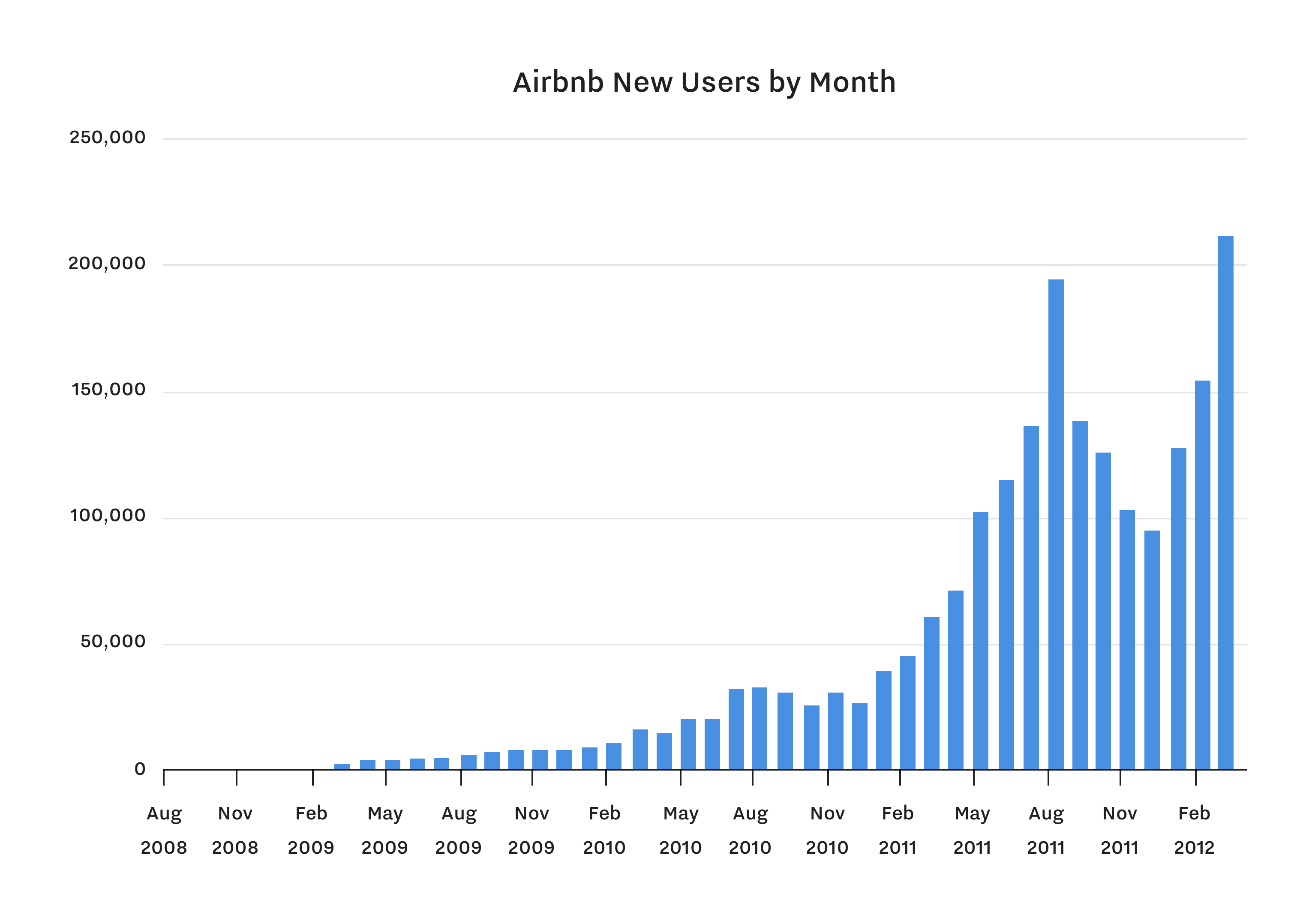 Airbnb New Users By Month