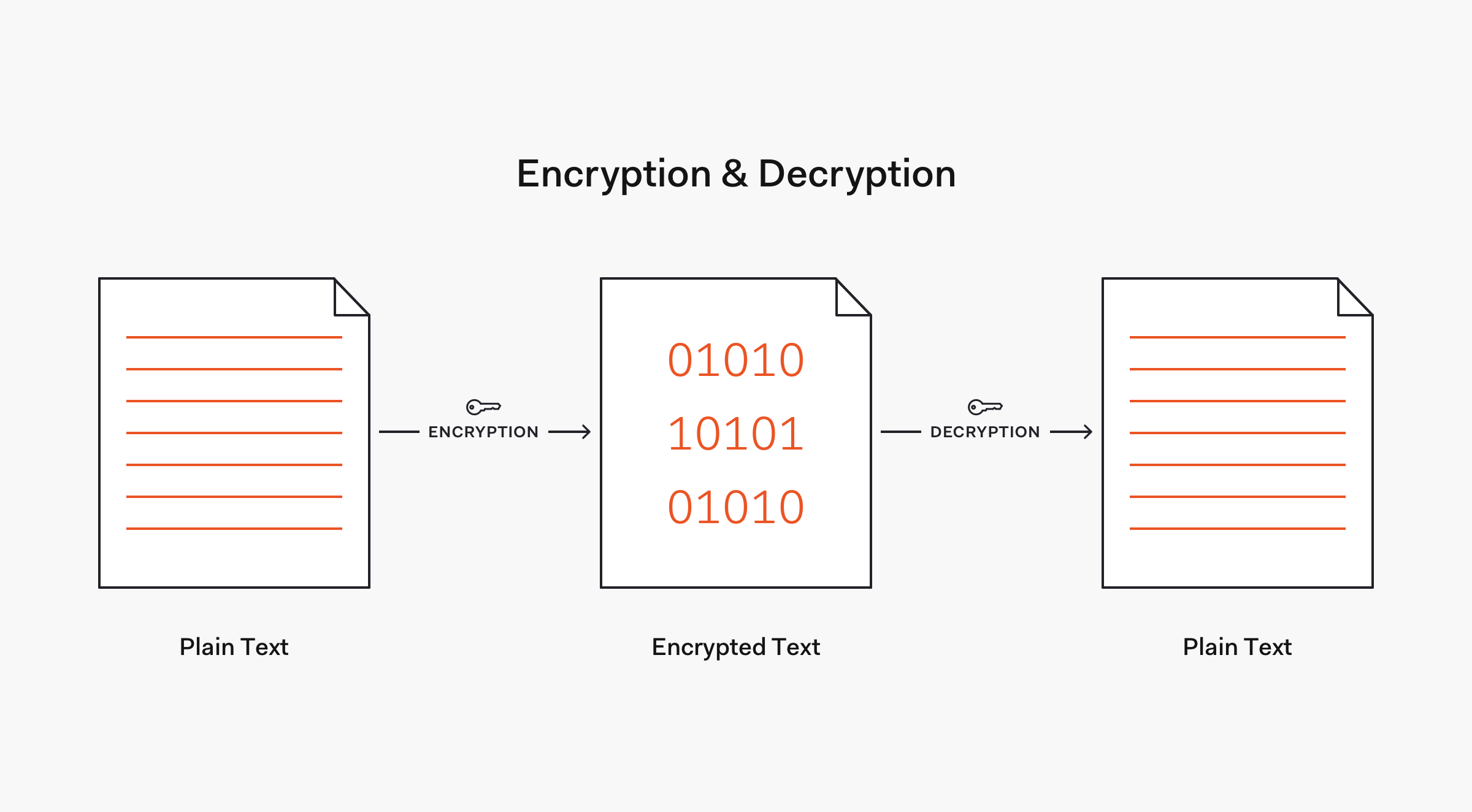 Encryption and decryption flow example - two-way