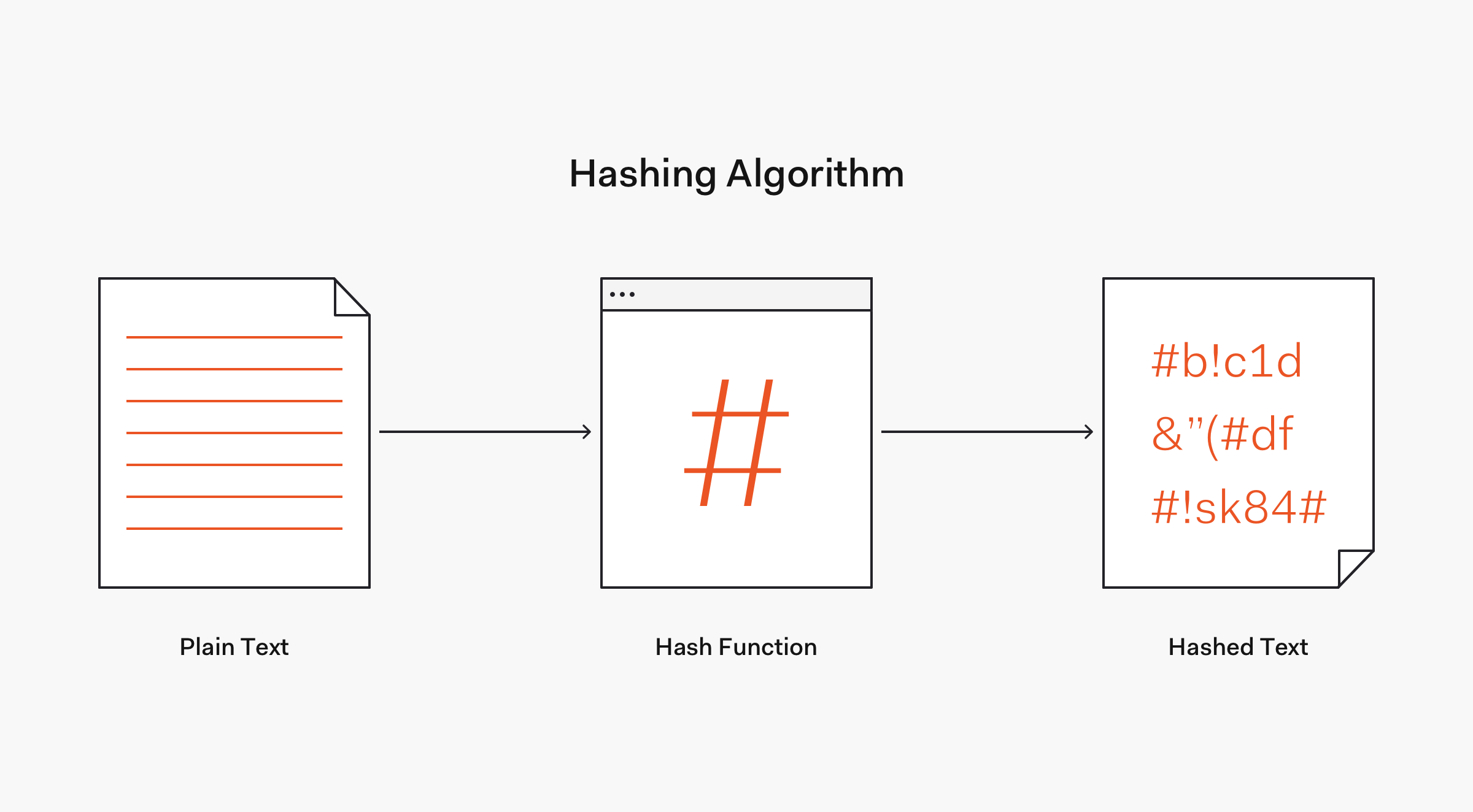 Hashing algorithm flow example - one-way