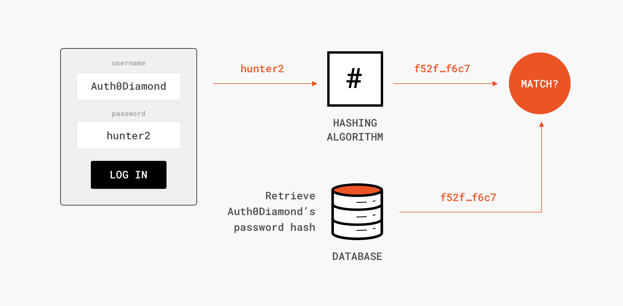 Graphic of hashing during user login flow