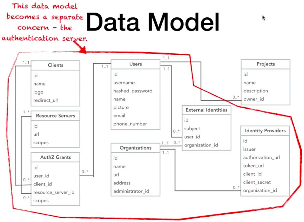 API Auth Model Pattern