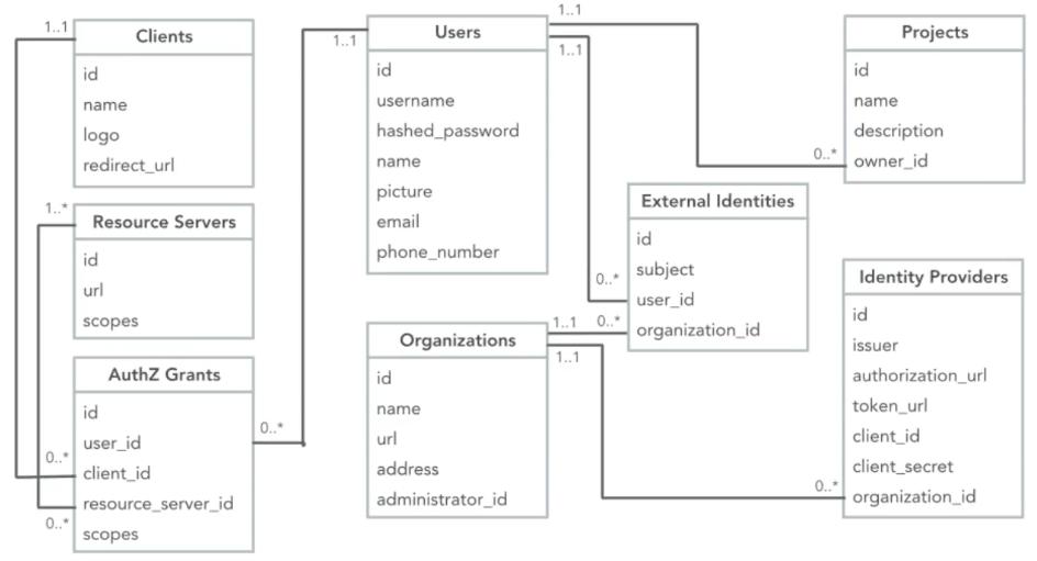 API Auth Model