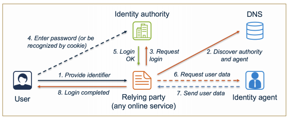 ID4me authentication flow
