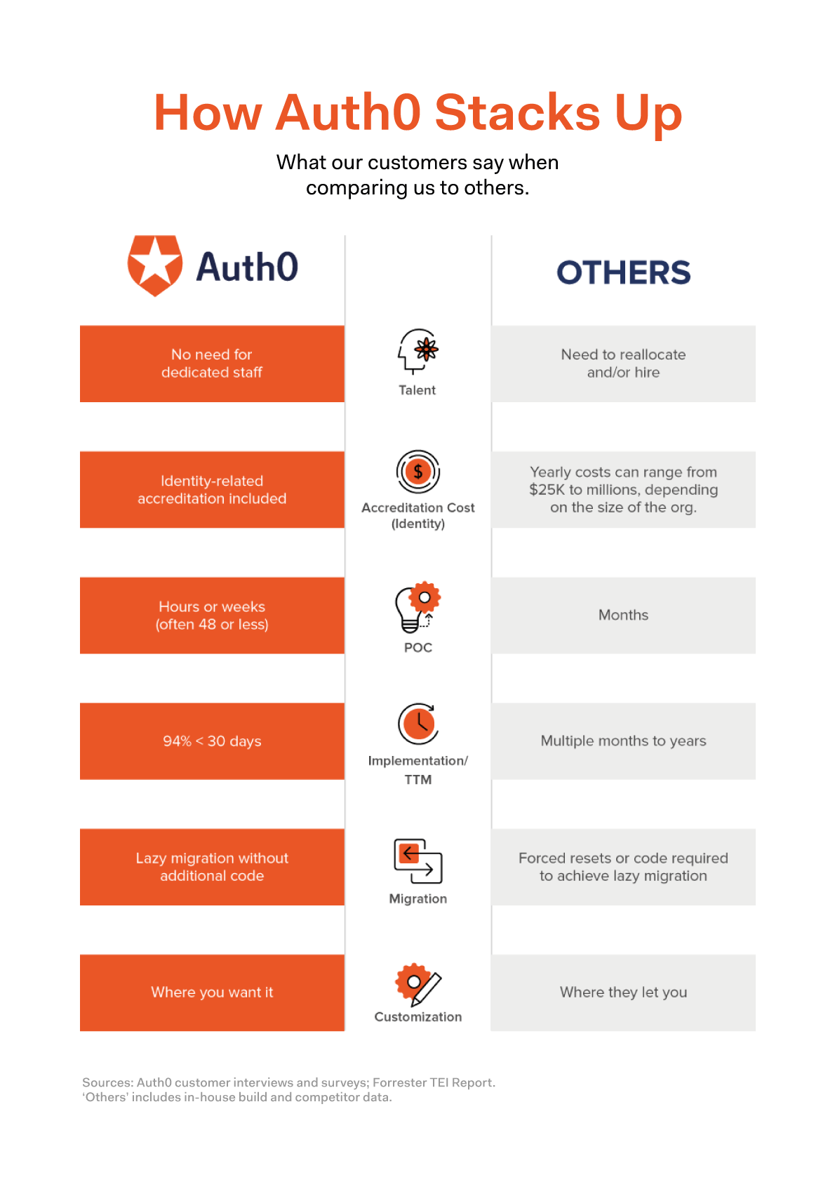 Infographic showing how Auth0 stacks up against competitors and in-house build