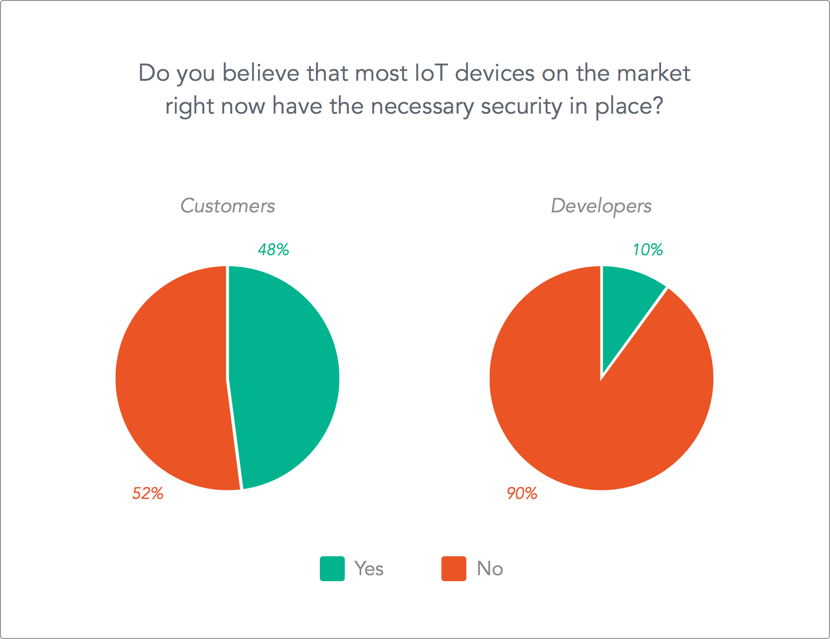 Do you believe IoT devices are secure