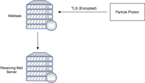With TLS Support