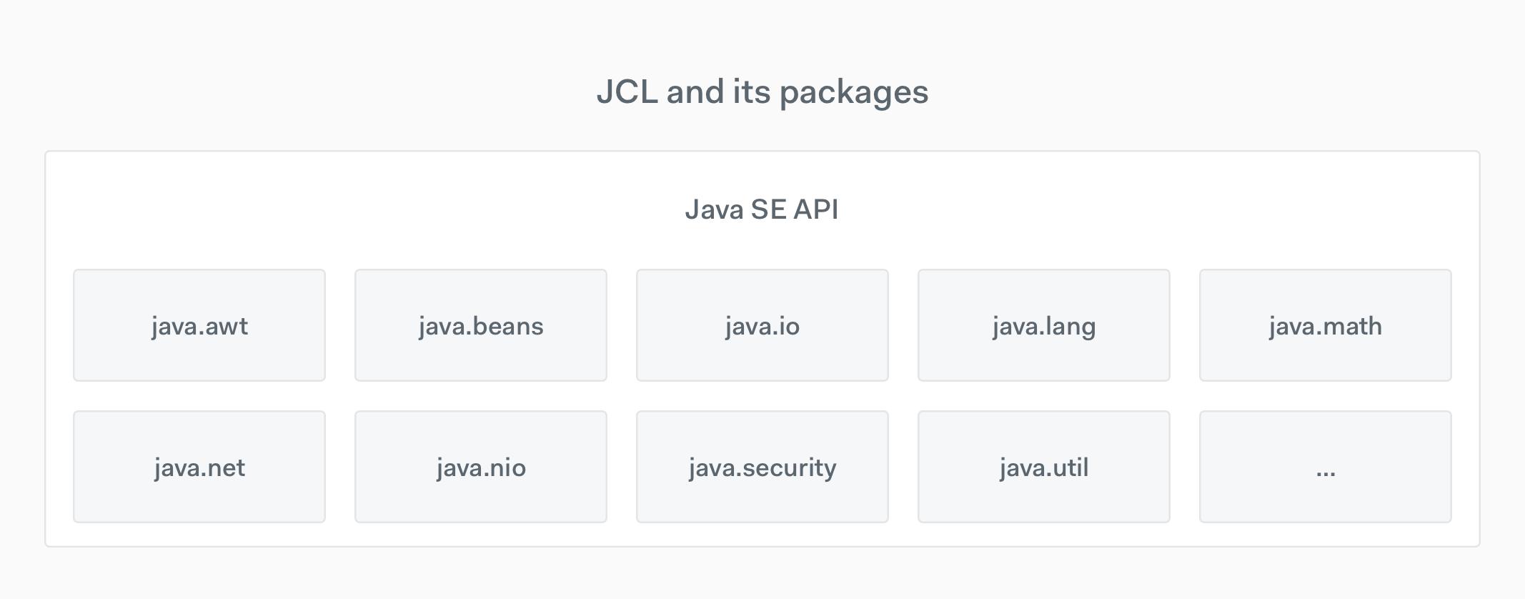 Java Platform and Java Community Process Overview