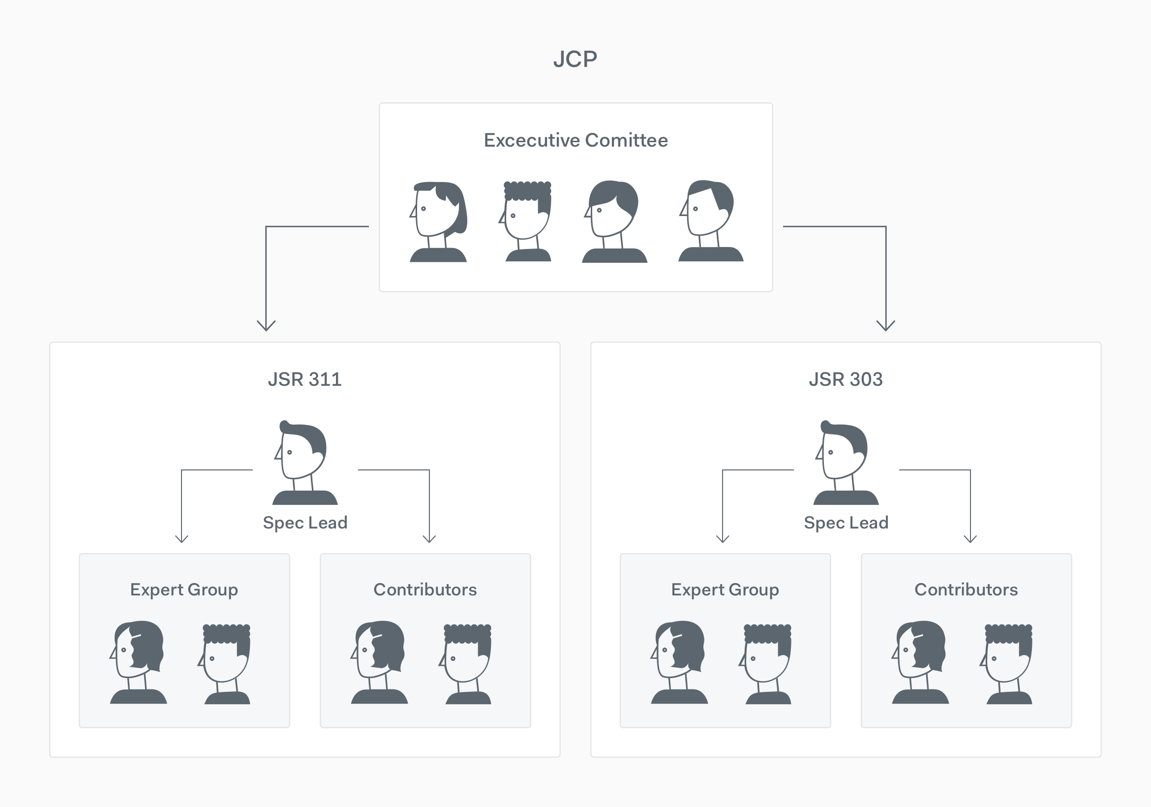 JCP members hierarchy