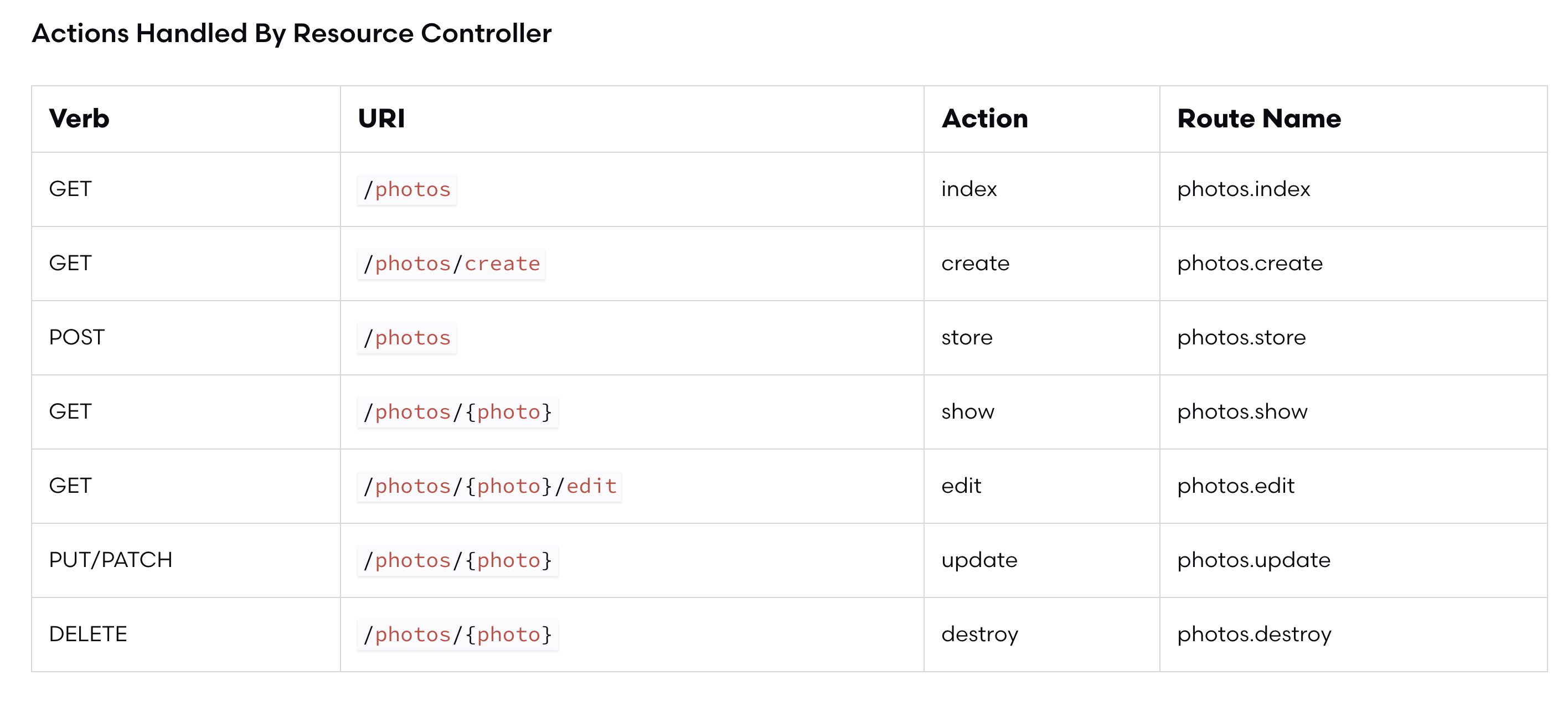 Laravel 6 resource photo controller routes