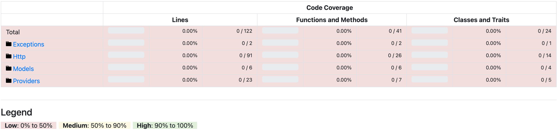 Laravel Test coverage details