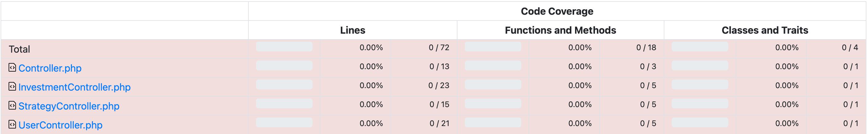 Laravel test coverage links