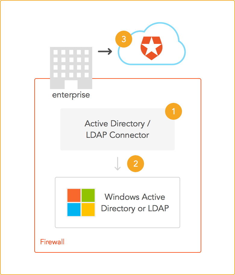 Using LDAP and Active Directory with C# 101