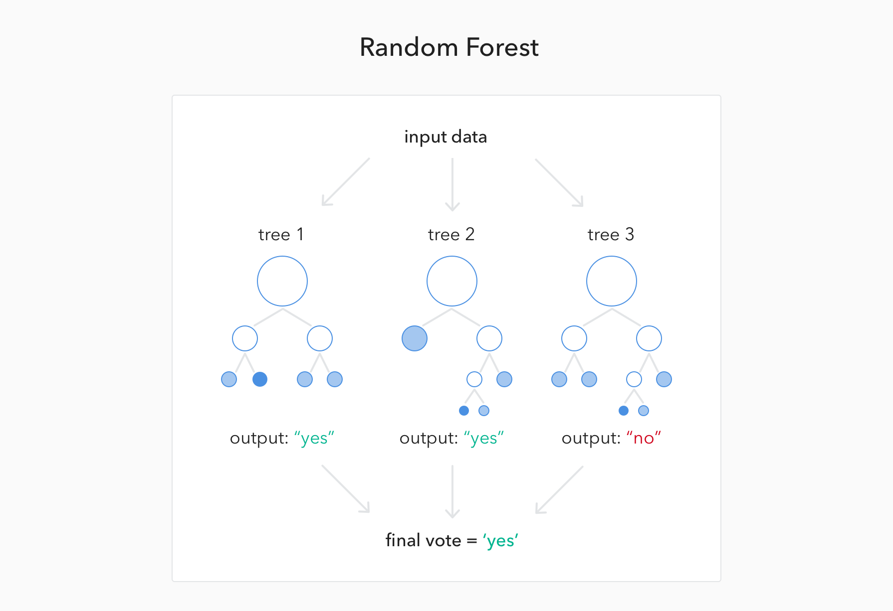 Random forest example