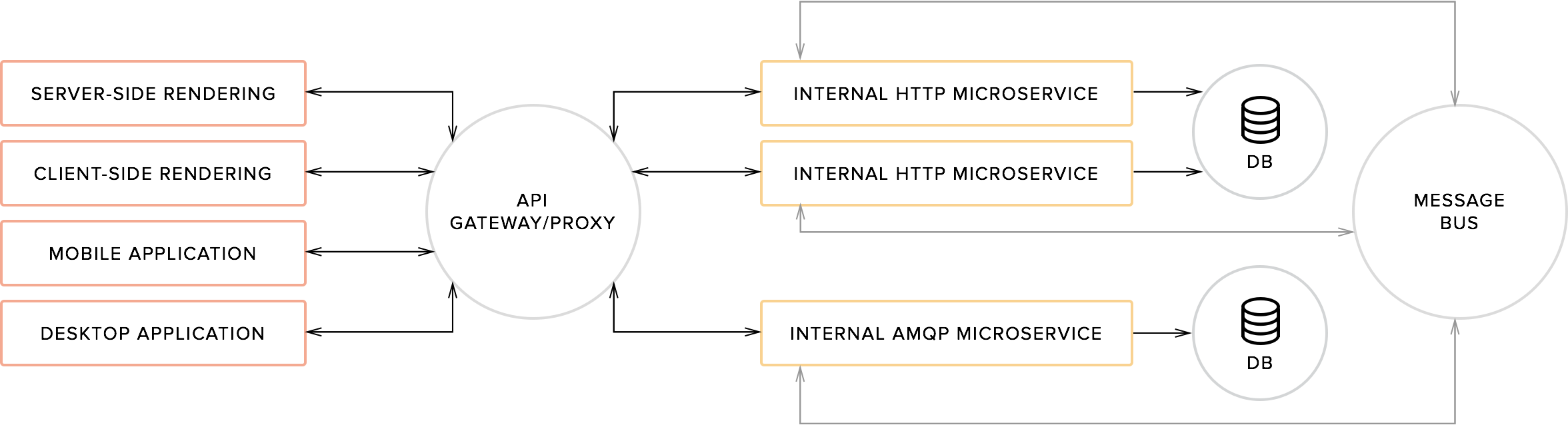 Typical microservices diagram