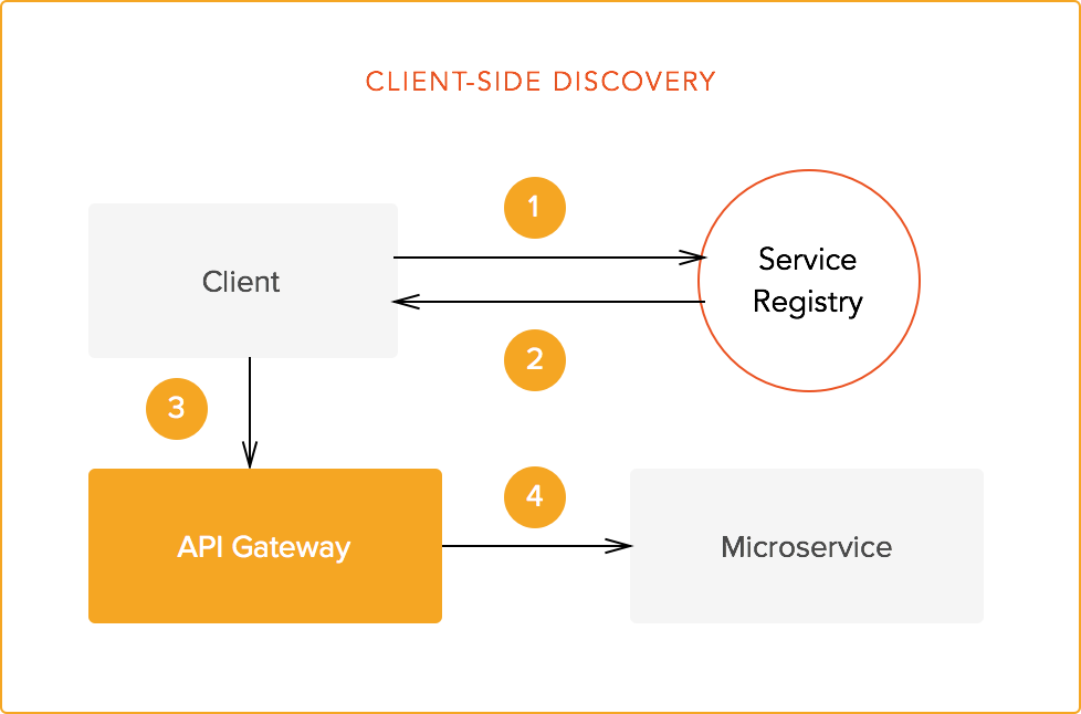 An Introduction to Microservices, Part 3: The Service Registry