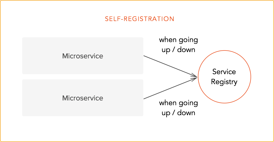 Self-registration