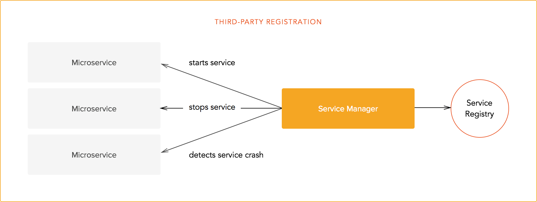 Third-party-registration