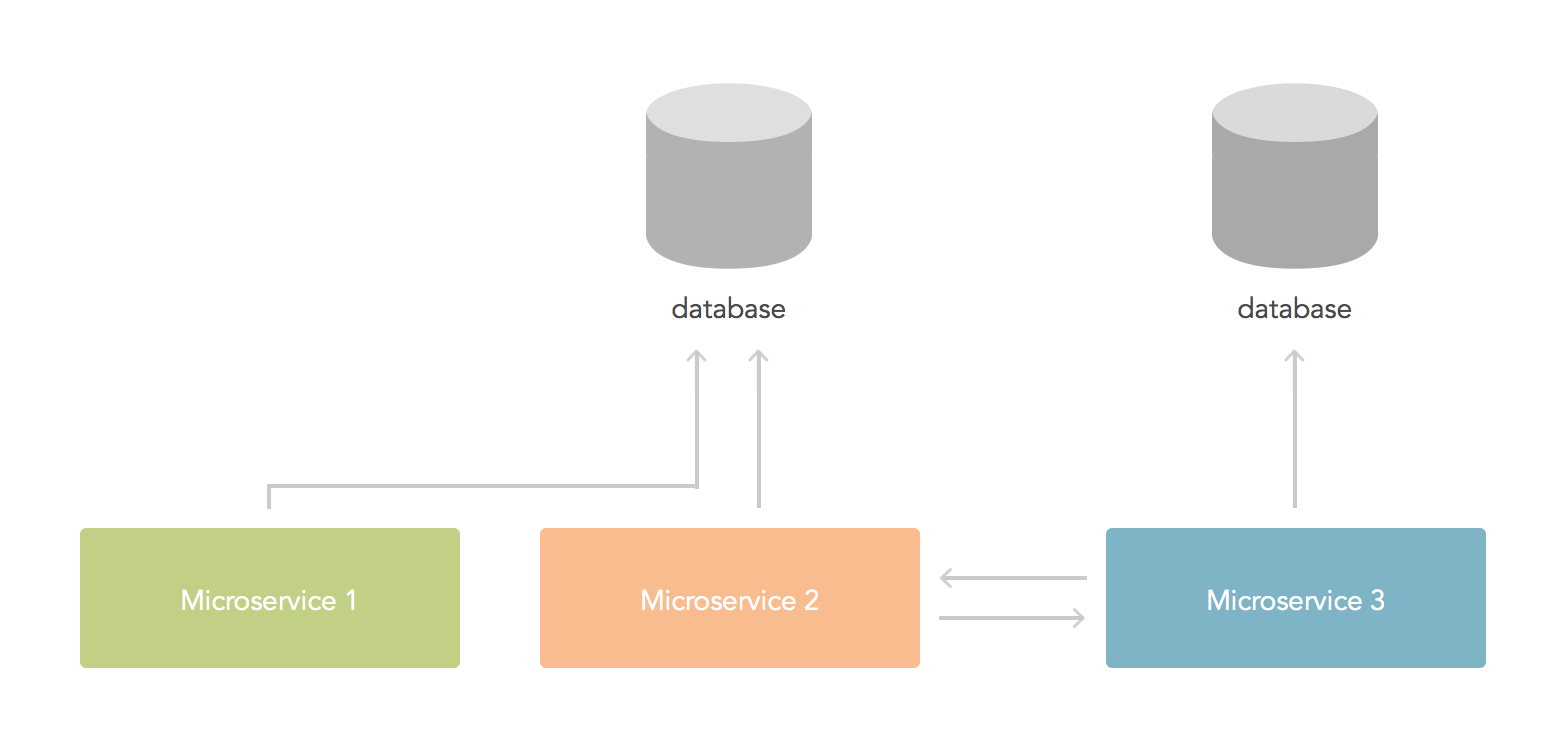Dependencies between microservices