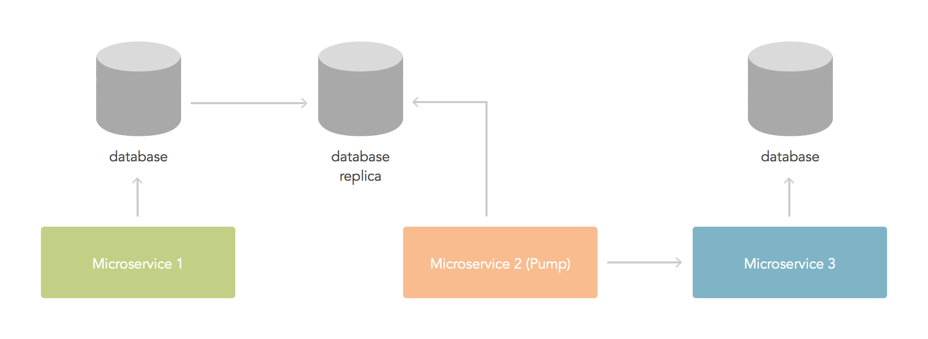 Data pump to long running process
