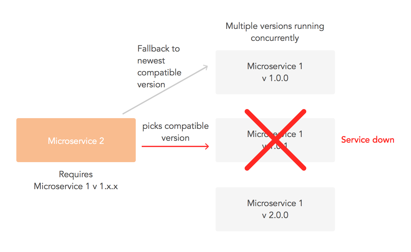 Failure of a dependency with fallback
