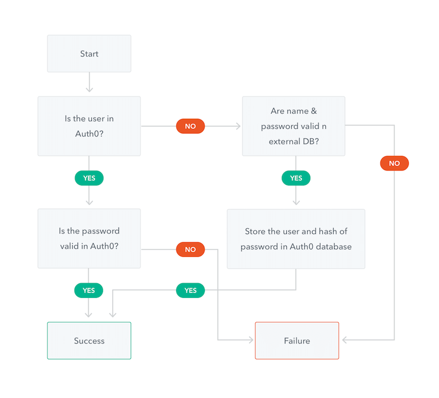 Diagram of Auth0 automatic migration logic