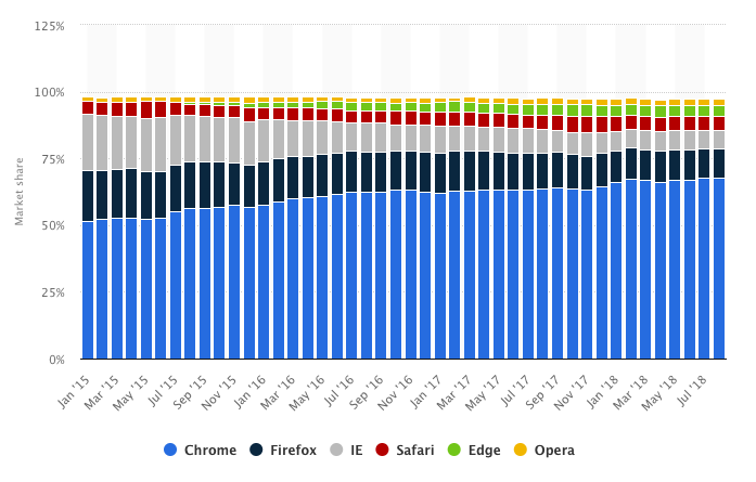Statistics - Chrome is the most widely used browser in the world