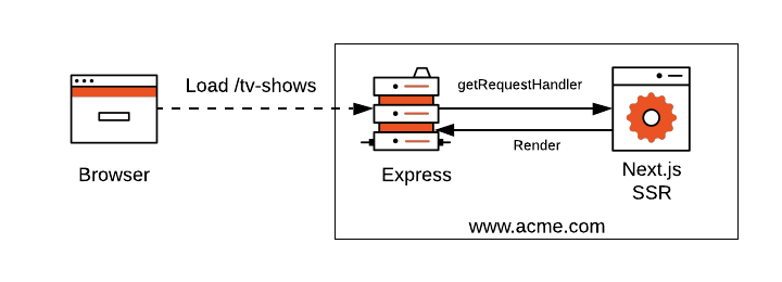 Custom Server Approach Next.js handling request diagram