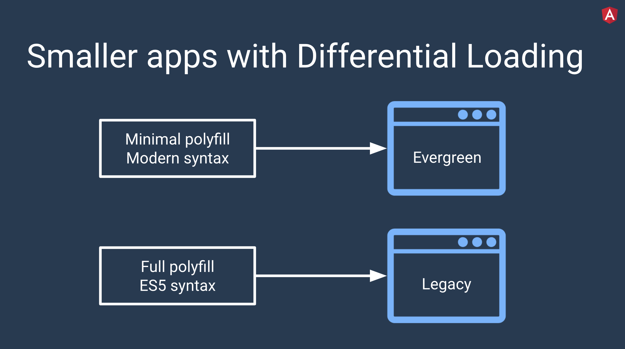 Diagram of how differential loading in Angular 8 works