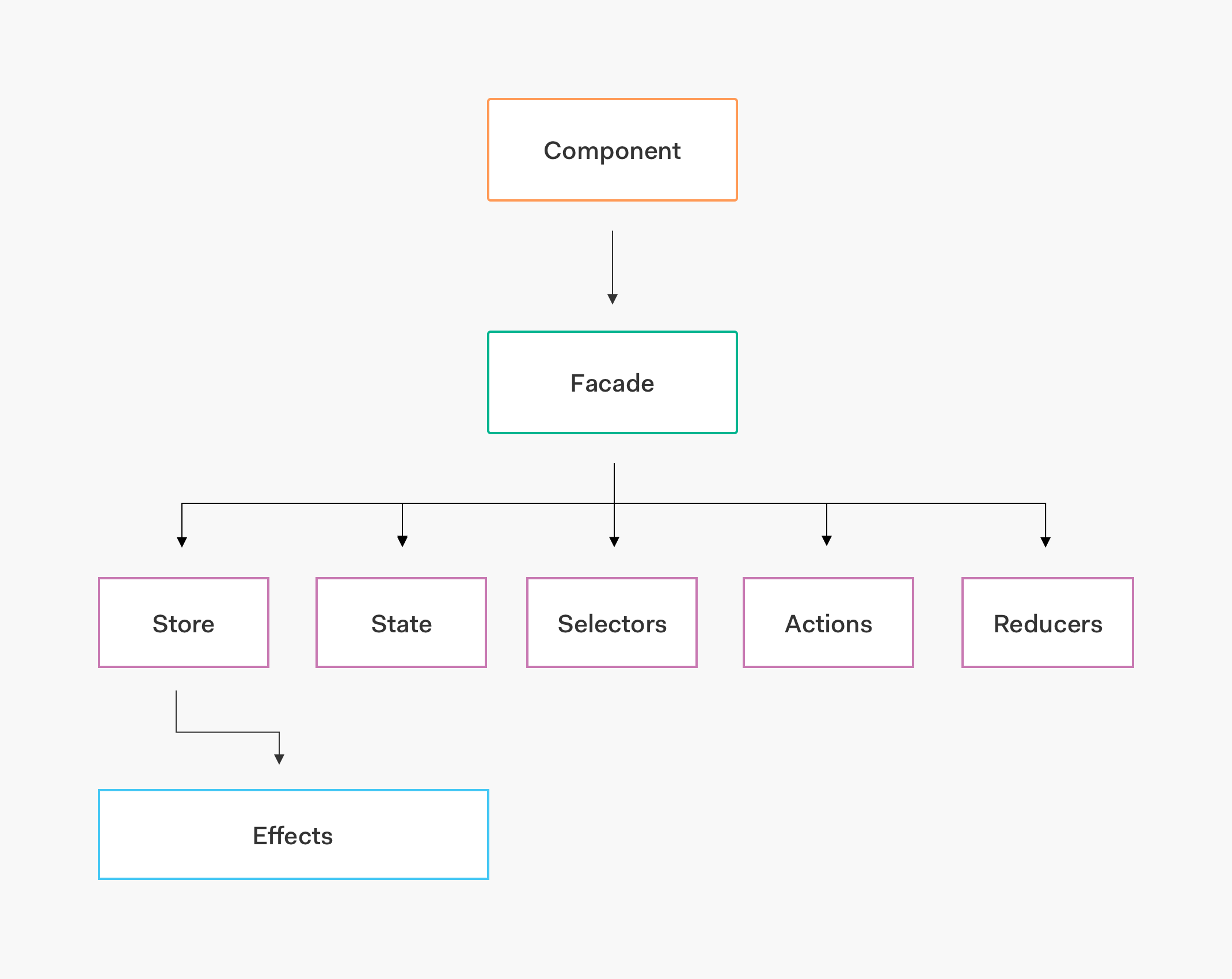 Facade pattern relationship between component, facade, and the rest of NgRx