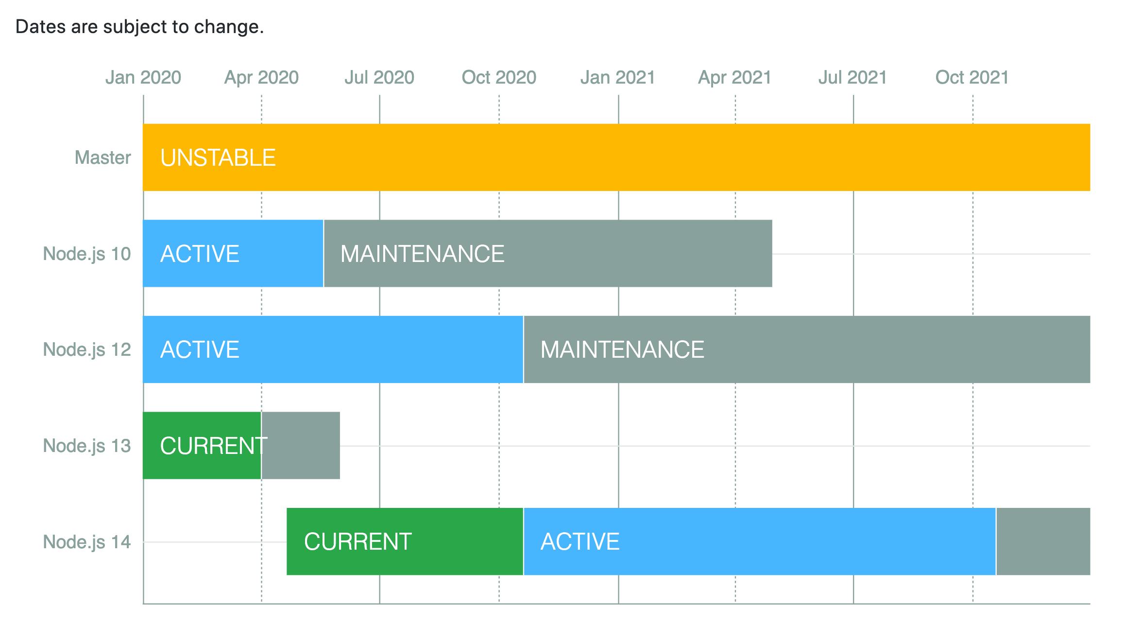 Current release schedule