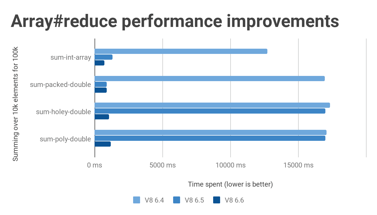 Array#reduce performance improvements