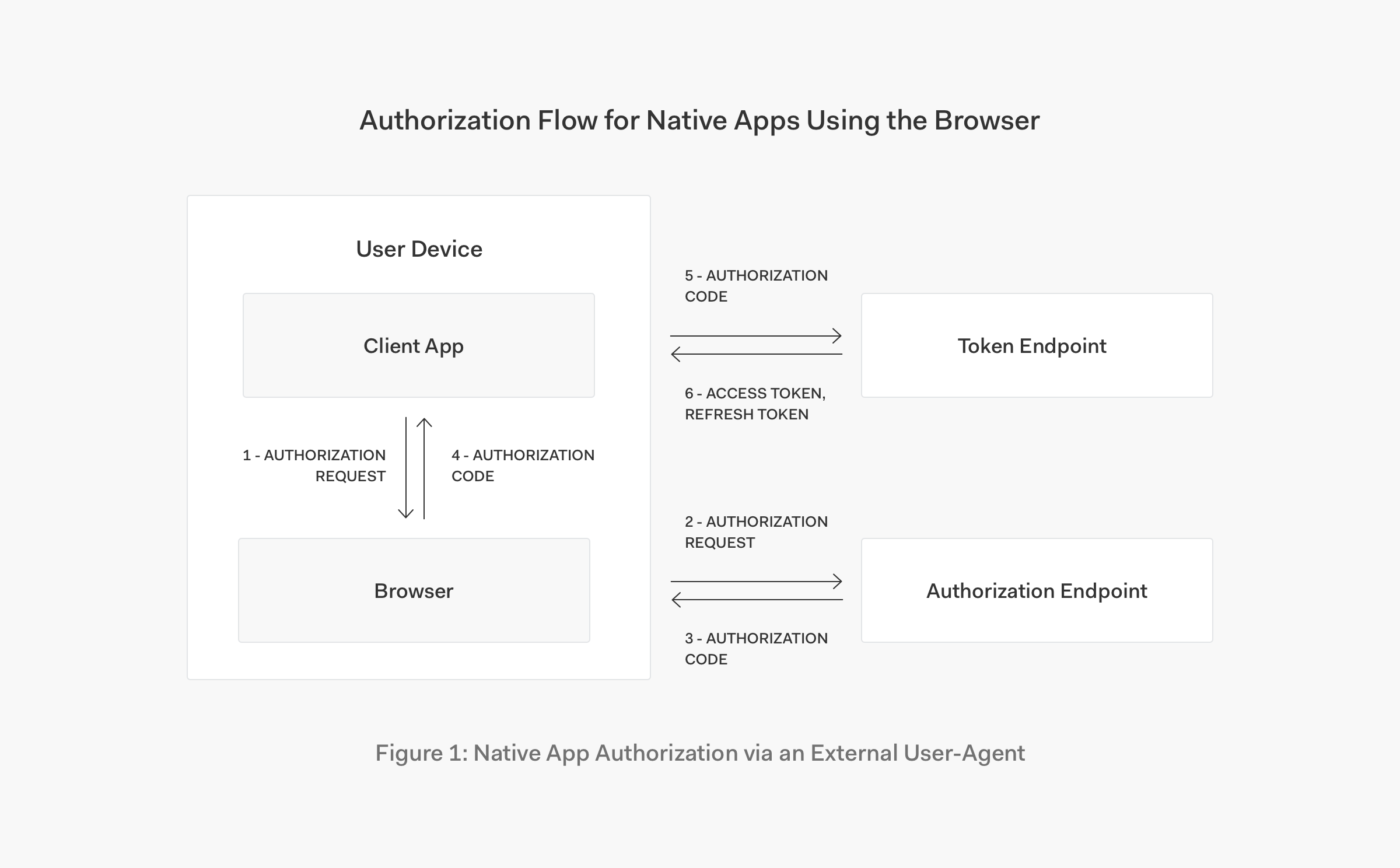 OAuth 2 0 Best Practices for Native Apps