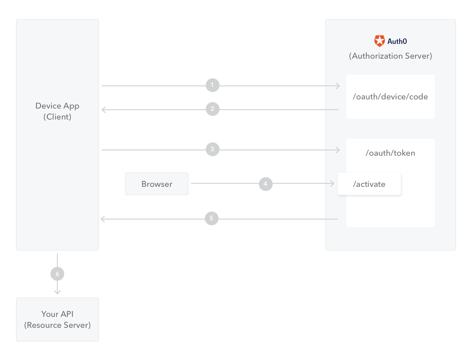 Overview of OAuth 2.0 Device Flow with API calls