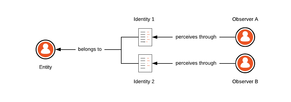 Every entity have multiple identities that others use to perceive them.