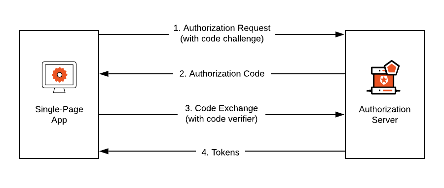 Single-Page Apps can securely authenticate end-users with OpenID Connect providers by using PKCE.