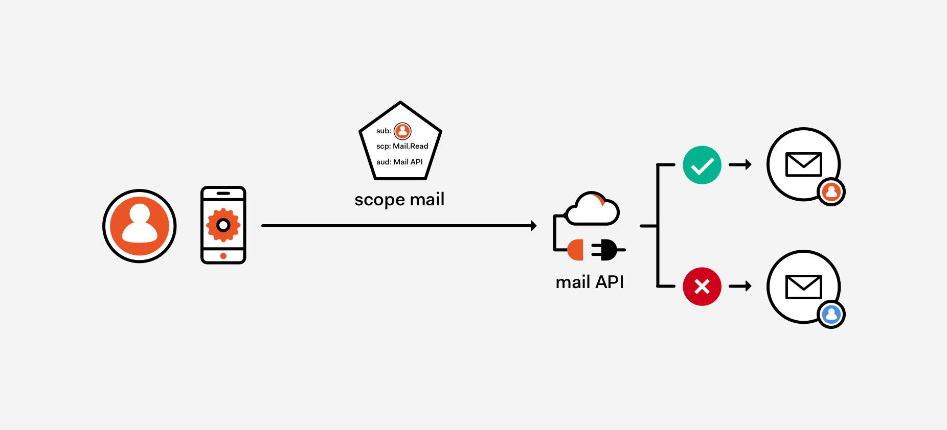 OAuth2 Scopes Mail API exmaple