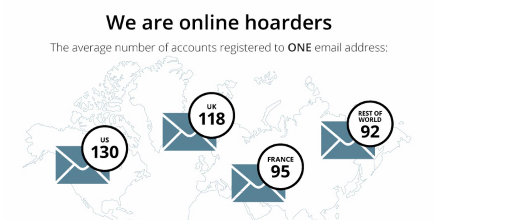 Online hoarders