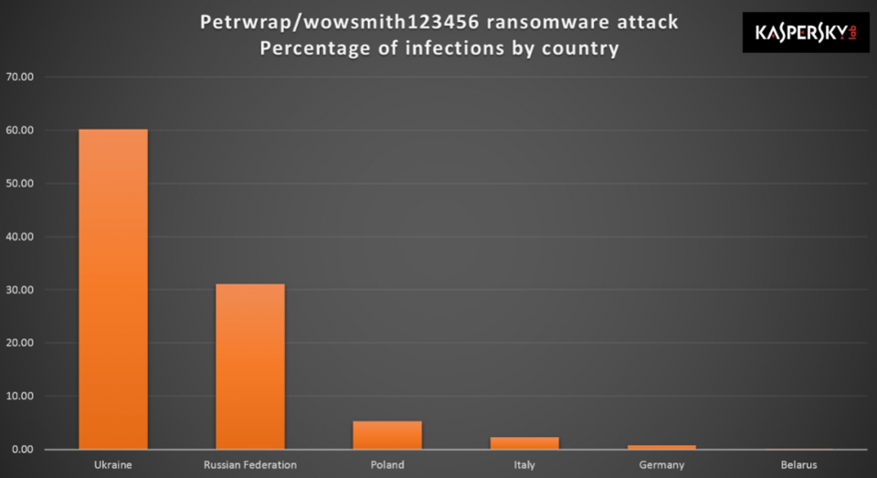 Petya/NotPetya attacks by country