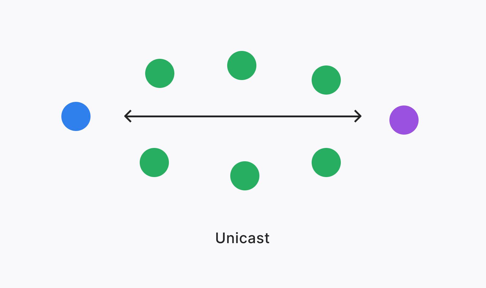 Diagram of Unicast