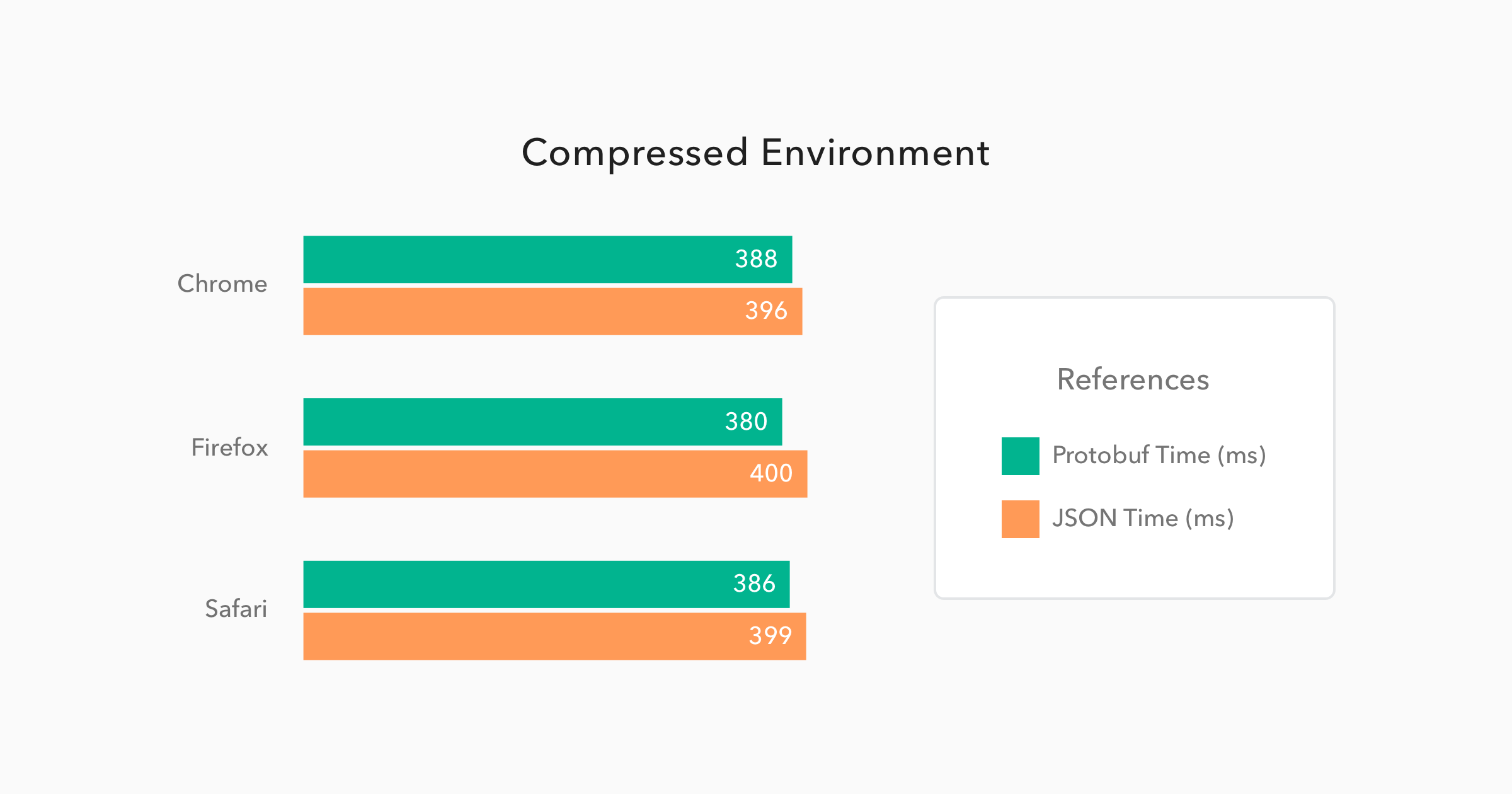 Comparison of Protobuf/JSON performance on compressed GET requests
