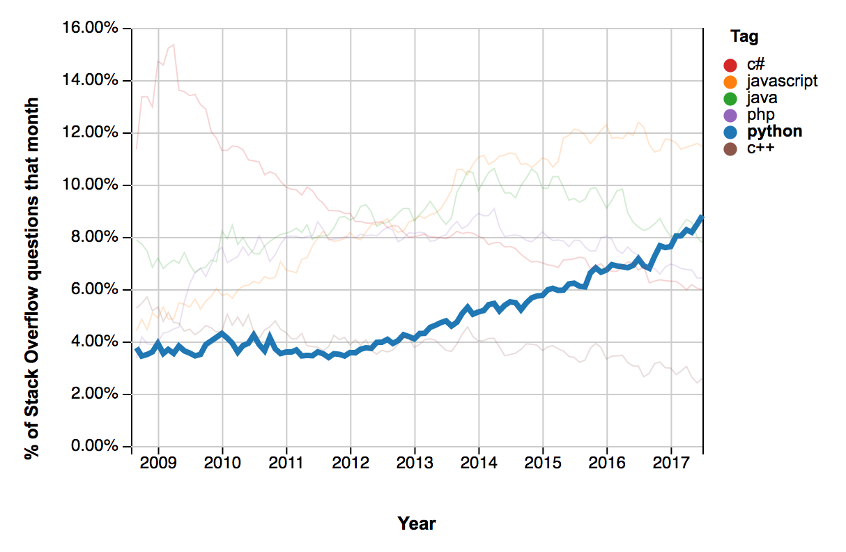 Stack Overflow Trends showing Python growth