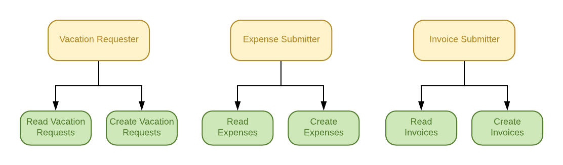 Graphic showing defined Roles for the RBAC expense submitted demo tutorial
