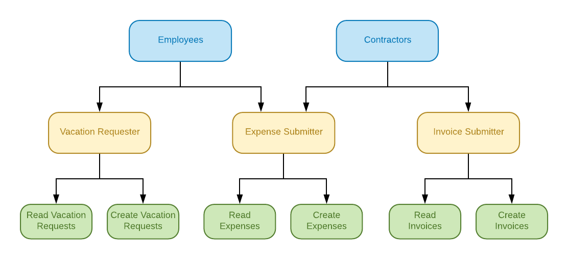 Graphic showing defined Groups for the RBAC expense submitted demo tutorial