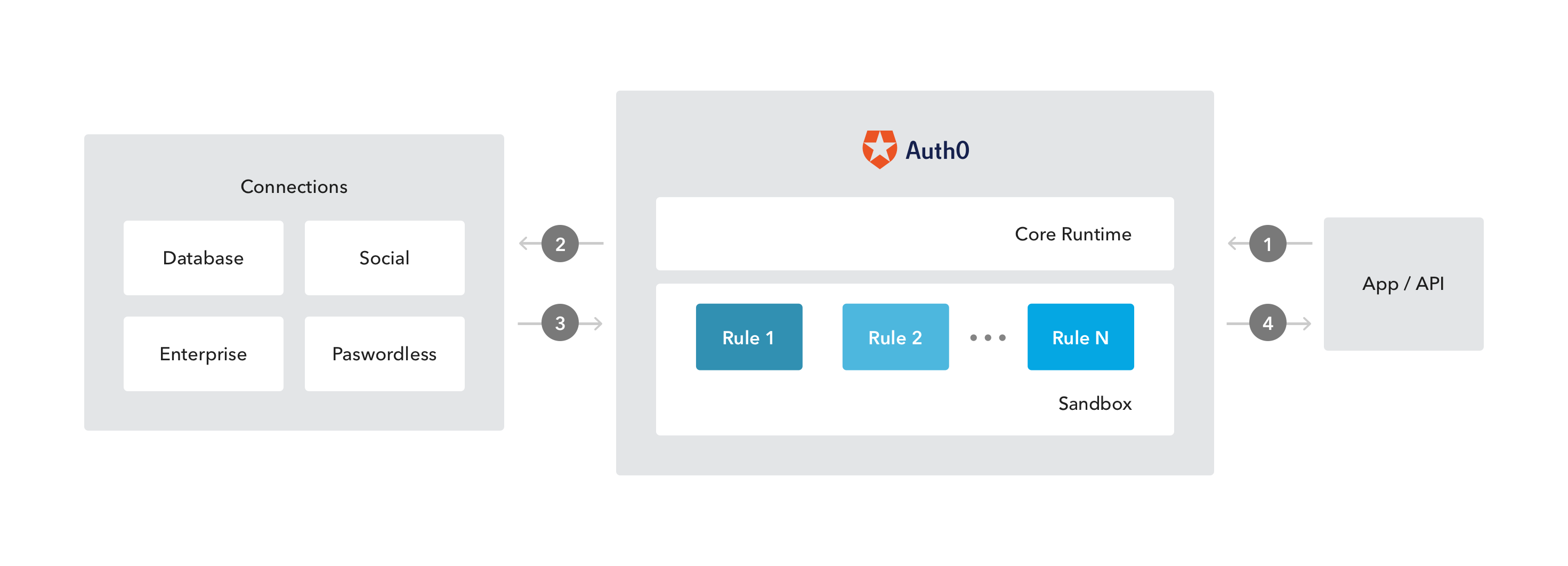 Auth0 Rules Engine
