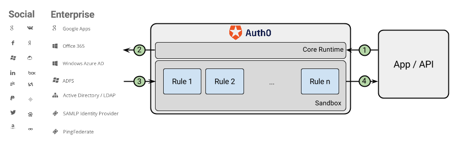 Rules in Auth0