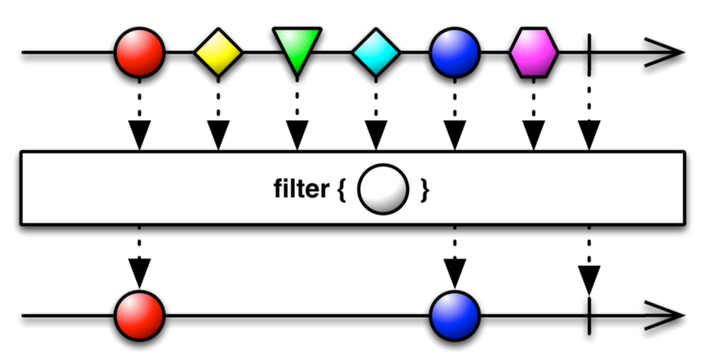 Filter operator marble diagram